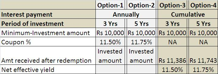 What are my best investment options