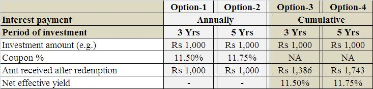 best investment options shiriram city union bonds sep 2012
