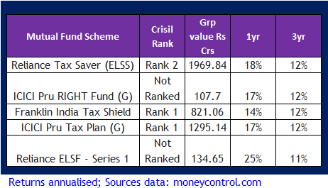 best tax saving schemes-mutual funds