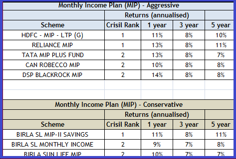 Best monthly Income Plan - MIP - best dividend mutual funds