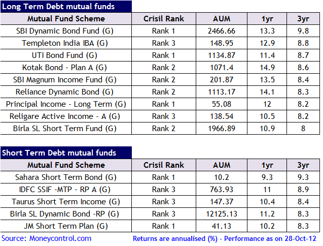 Invest in best performing debt mutual funds - Oct - 2012