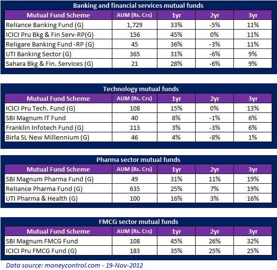 Top 5 best performing mutual funds in India (Sector based) to invest for 2013
