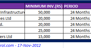 Best Short Term Investments Options for 2012 - Bank Fixed deposits