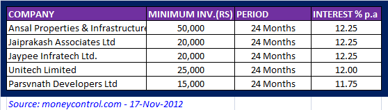 Best Short Term Investments Options for 2012 - Company/Corporate Fixed deposits