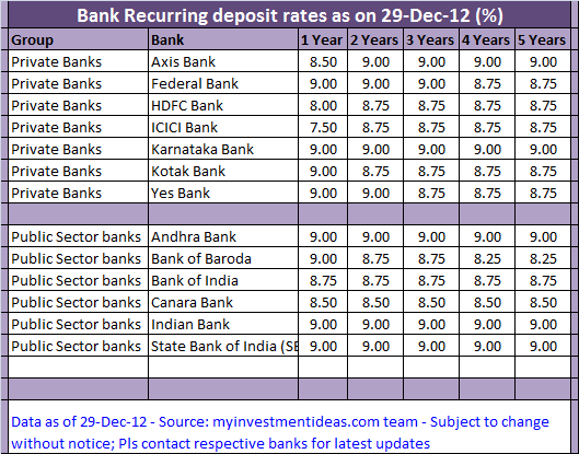 Best Recurring deposit rates in India – Jan-2013; Recurring deposit rates in India