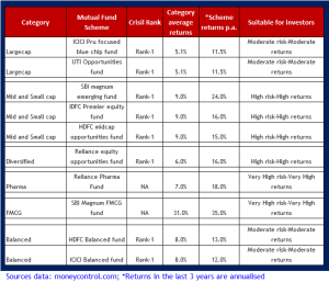 Top 10 Mutual Funds for SIP to invest in 2013