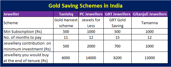 Gold Saving Schemes in India – Does buyer really get benefitted?