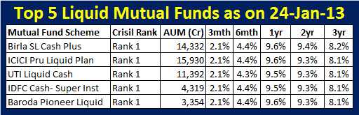 Top 5 liquid mutual funds for short term investment-Jan-2013