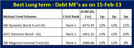 Best Long term debt mutual funds-Feb-2013