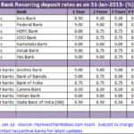 Best Recurring deposit rates in India – Feb-2013