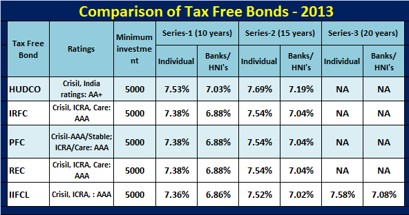 Comparison of tax free bonds-Feb-2013