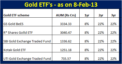 Gold ETF's in India (8-Feb-13)