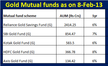 Gold mutual funds in India (8-Feb-13)