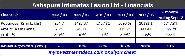 Ashapura Intimates Fashion IPO (Ashapura IPO)
