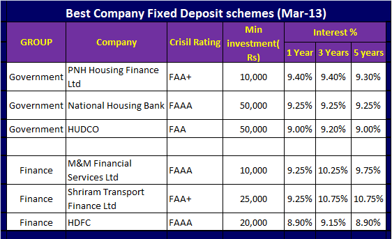 Best company fixed deposit schemes in India to invest in 2013