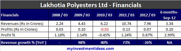 Lakhotia Polyesters Ltd IPO