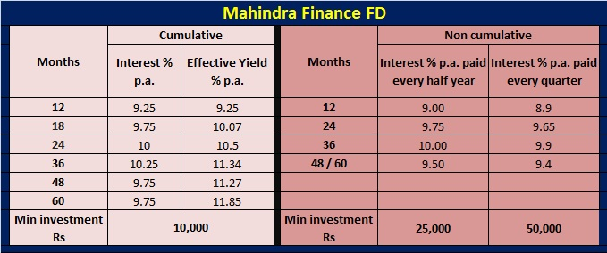 Mahindra Finance Car Loan Interest