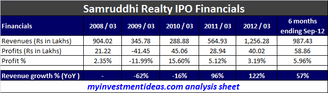 Samruddhi Realty IPO - Avoid