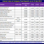 Latest interest rates of company FD (Fixed deposits)-Apr-2013
