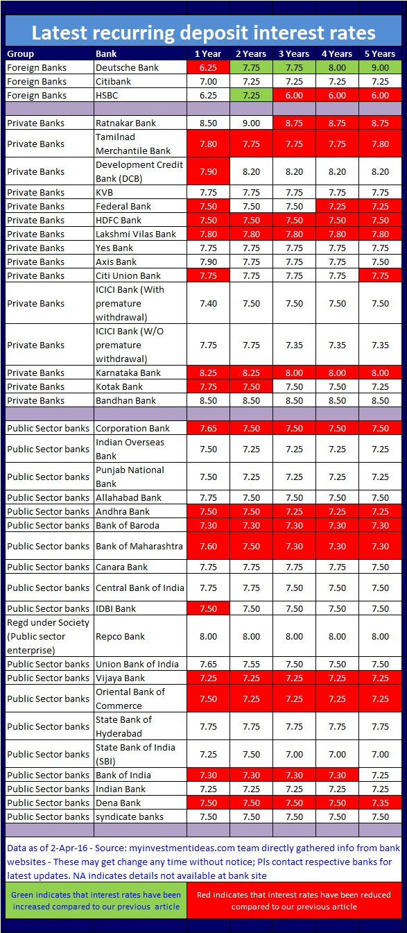 Latest recurring deposit interest rates in India-April-2016