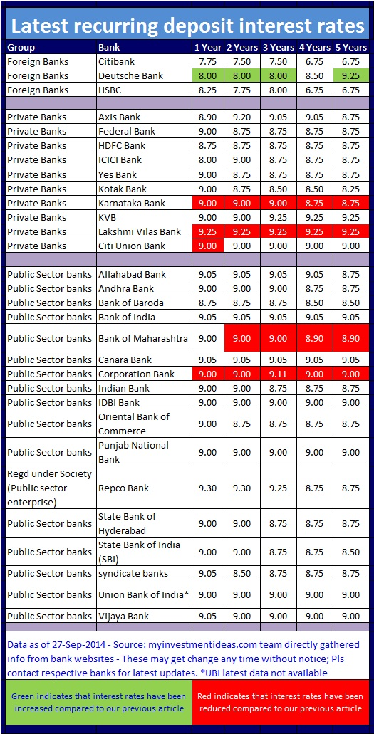 Latest recurring deposit interest rates in india sep oct - Post office savings bonds interest rates ...