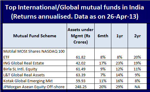 Should we invest in international or global mutual funds