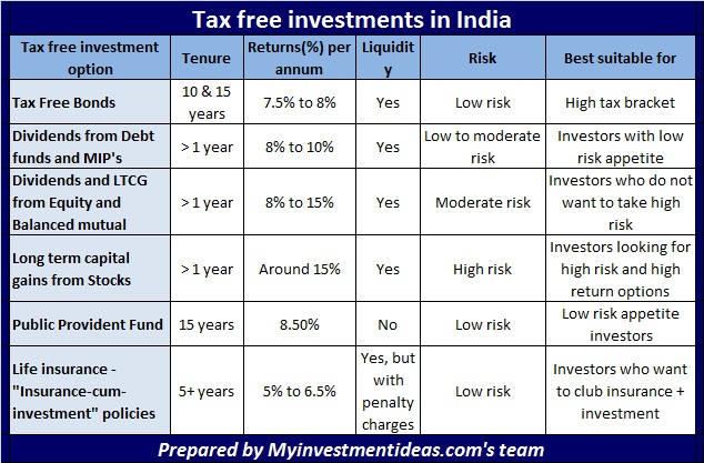 Comparision of Best Tax Free Investments in India