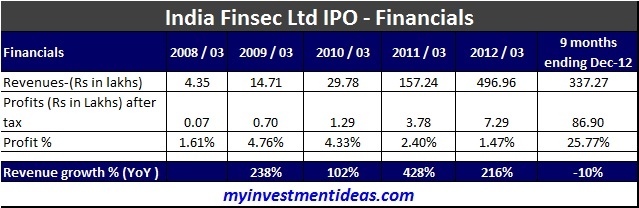 India Finsec Ltd IPO