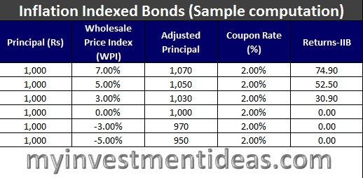 Inflation Indexed Bonds in India