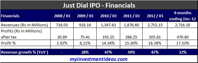 "Just Dial IPO – ""Subscribe"" at lower price band after discount"
