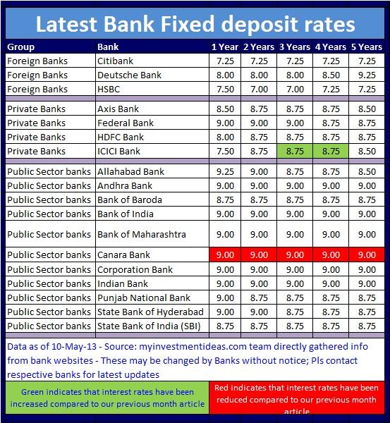 how to calculate bank interest rates in india