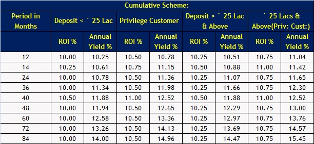 Investment property loan deposit [topic 2]