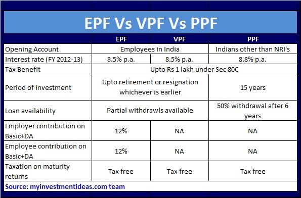 EPF Vs VPF Vs PPF – Which is better-comparison chart