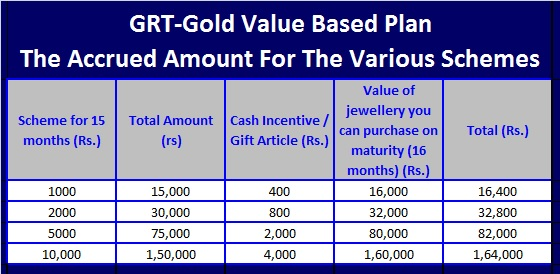 GRT Flexi Gold Plan-Gold value based plan