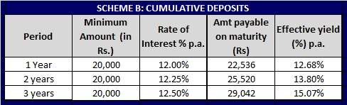 Sumeet Industries Fixed deposit scheme-Cumulative-Rates-Table