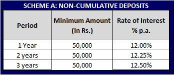 Sumeet Industries Fixed deposit scheme-Non-Cumulative-Rates-Table