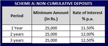 Unitech Ltd – Fixed deposit scheme – Non Cumulative Scheme