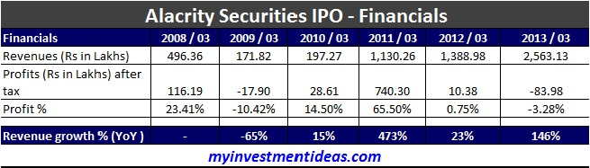 Alacrity Securities IPO – Avoid