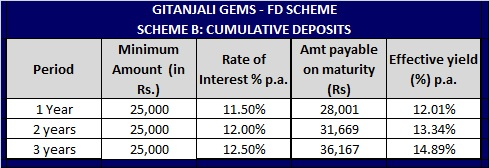 Gitanjali Gems Fixed deposit scheme-Cumulative-Interest-Rates
