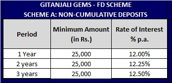 Gitanjali Gems Fixed deposit scheme-Non-Cumulative-Interest-Rates