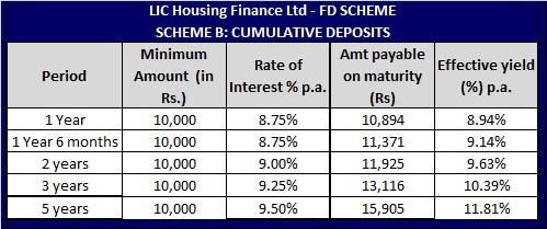 Housing loan: lic housing loan calculator.
