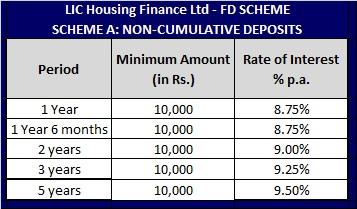 LIC HFL-FD Scheme (Non-Cumultive Scheme)