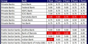 Latest recurring deposit interest rates in india jul - Post office savings bonds interest rates ...