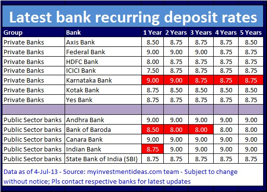 Latest recurring deposit interest rates in india jul - Post office investment account interest rates ...