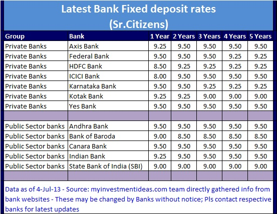 Latest Bank Interest FD rates in India (Jul-2013 ...