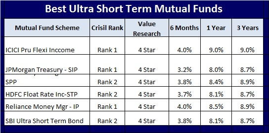 Short term investment mutual funds  // bokititi cf