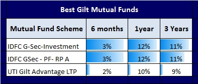 Comparison of mutual funds investment options
