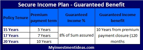 Bharti Axa Life Secure Income Plan-Guaranteed benefit