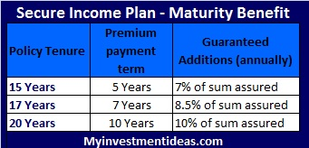 Bharti Axa Life Secure Income Plan-Maturity benefit