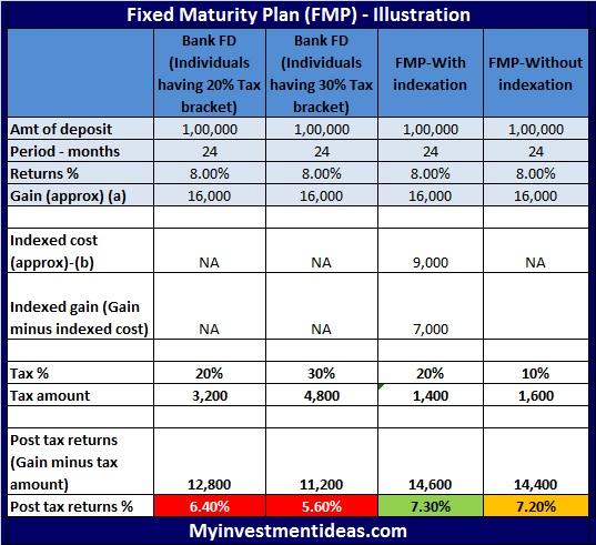 Fixed Maturity Plan (FMP) Mutual Funds